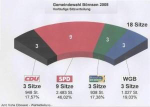 Kommunalwahl2008