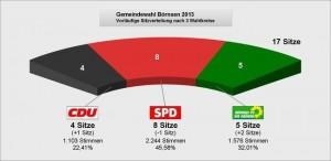 Kommunalwahl2013